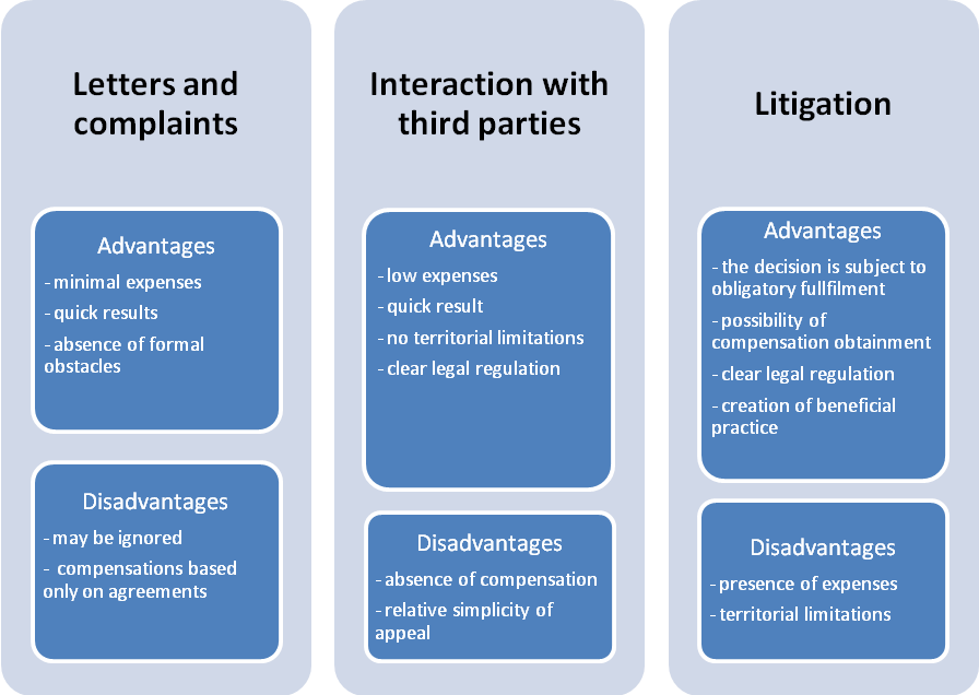 Ways of copyright protection advantages and disadvantages